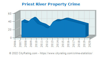 Priest River Property Crime