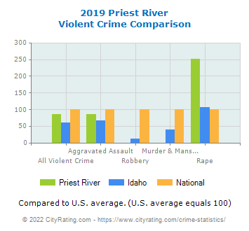 Priest River Violent Crime vs. State and National Comparison