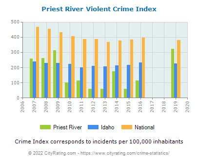 Priest River Violent Crime vs. State and National Per Capita