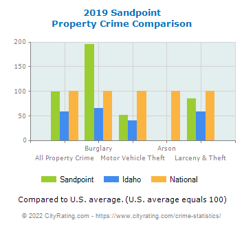 Sandpoint Property Crime vs. State and National Comparison
