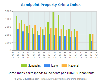 Sandpoint Property Crime vs. State and National Per Capita
