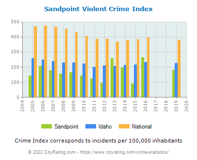Sandpoint Violent Crime vs. State and National Per Capita