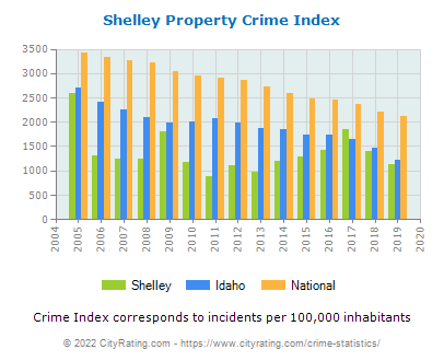 Shelley Property Crime vs. State and National Per Capita