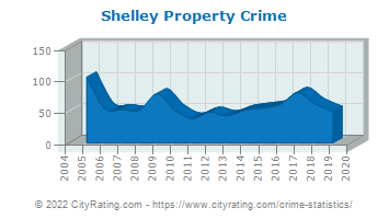 Shelley Property Crime