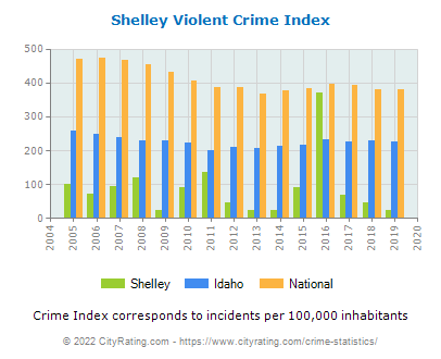 Shelley Violent Crime vs. State and National Per Capita