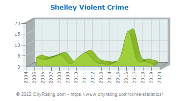 Shelley Violent Crime