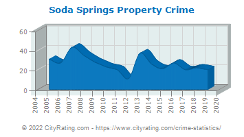 Soda Springs Property Crime