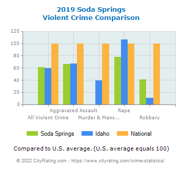 Soda Springs Violent Crime vs. State and National Comparison