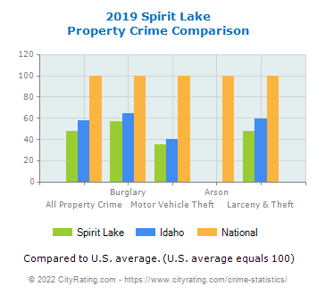 Spirit Lake Property Crime vs. State and National Comparison