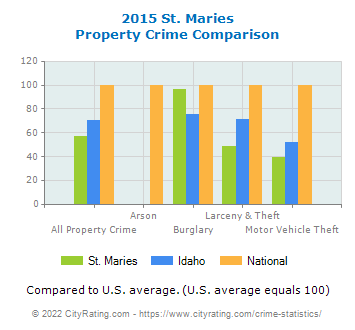 St. Maries Property Crime vs. State and National Comparison