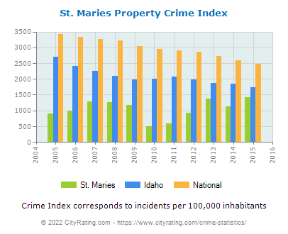 St. Maries Property Crime vs. State and National Per Capita