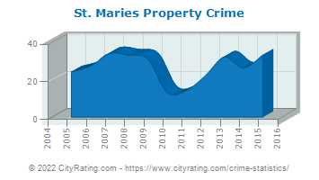 St. Maries Property Crime