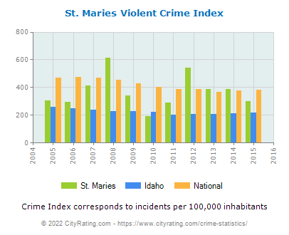 St. Maries Violent Crime vs. State and National Per Capita