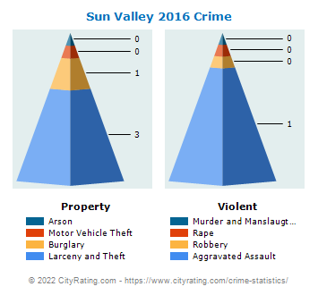 Sun Valley Crime 2016