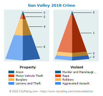Sun Valley Crime 2018
