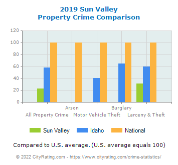 Sun Valley Property Crime vs. State and National Comparison