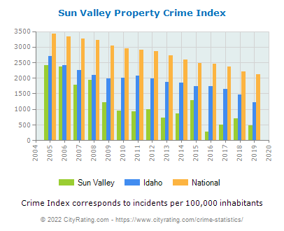 Sun Valley Property Crime vs. State and National Per Capita