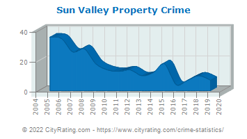 Sun Valley Property Crime