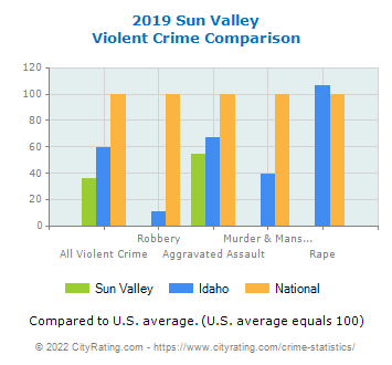 Sun Valley Violent Crime vs. State and National Comparison