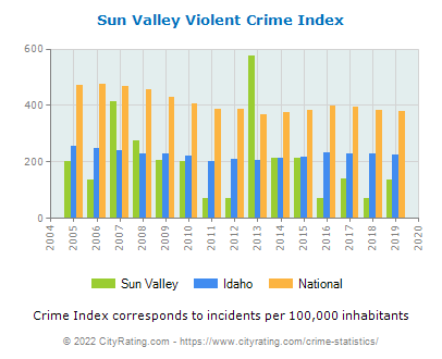 Sun Valley Violent Crime vs. State and National Per Capita
