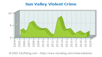 Sun Valley Violent Crime