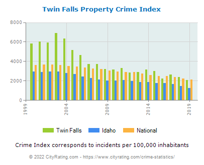 Twin Falls Property Crime vs. State and National Per Capita
