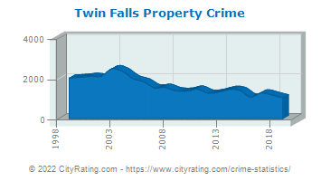 Twin Falls Property Crime