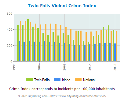 Twin Falls Violent Crime vs. State and National Per Capita