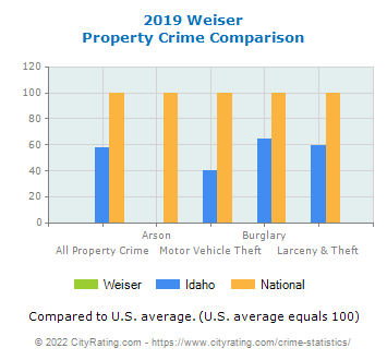 Weiser Property Crime vs. State and National Comparison