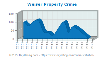 Weiser Property Crime