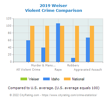 Weiser Violent Crime vs. State and National Comparison