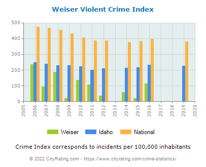 Weiser Violent Crime vs. State and National Per Capita