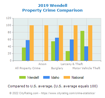 Wendell Property Crime vs. State and National Comparison