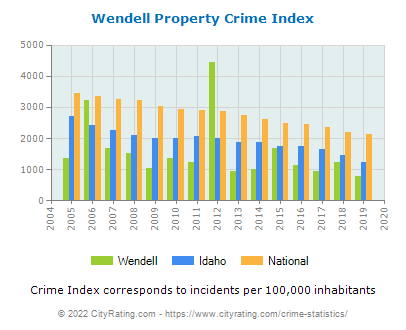 Wendell Property Crime vs. State and National Per Capita