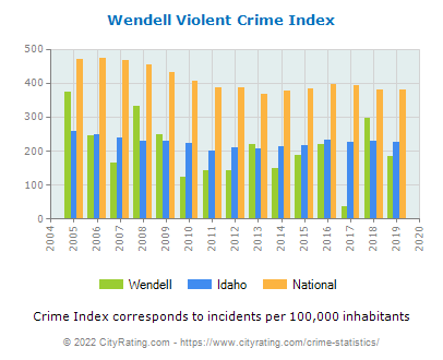 Wendell Violent Crime vs. State and National Per Capita