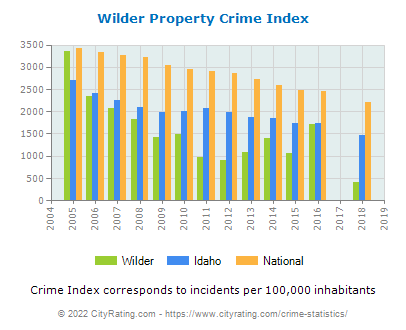 Wilder Property Crime vs. State and National Per Capita