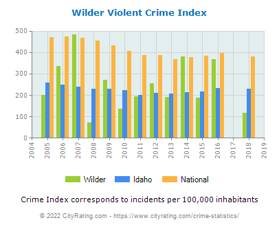 Wilder Violent Crime vs. State and National Per Capita