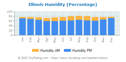 Illinois Relative Humidity