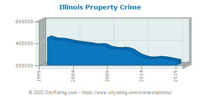 Illinois Property Crime