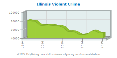 Illinois Violent Crime