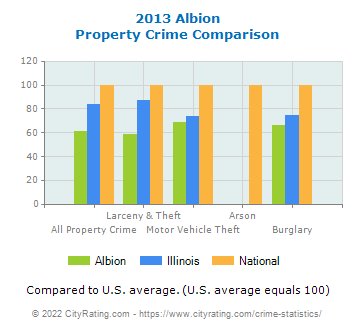 Albion Property Crime vs. State and National Comparison