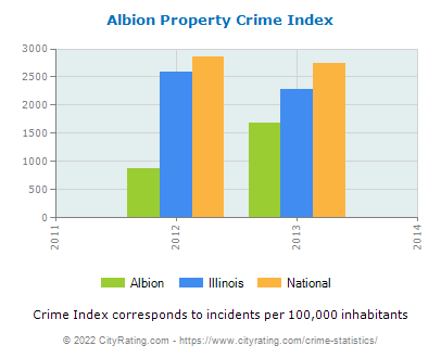 Albion Property Crime vs. State and National Per Capita