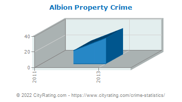 Albion Property Crime