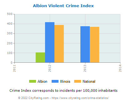 Albion Violent Crime vs. State and National Per Capita