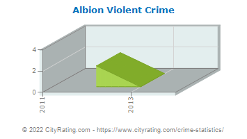 Albion Violent Crime
