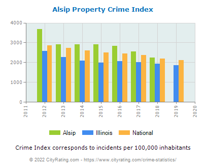 Alsip Property Crime vs. State and National Per Capita