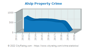 Alsip Property Crime