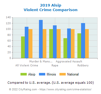 Alsip Violent Crime vs. State and National Comparison