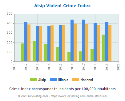 Alsip Violent Crime vs. State and National Per Capita