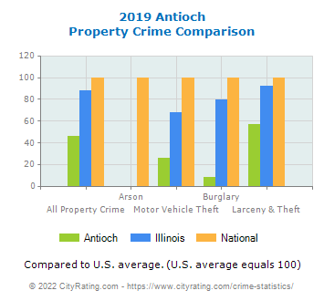 Antioch Property Crime vs. State and National Comparison
